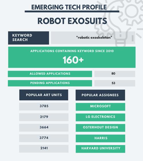 CES 2020 -  Exosuits