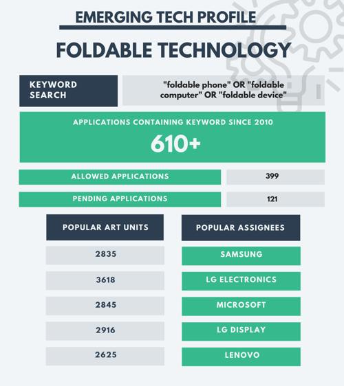CES 2020 - Foldable Tech