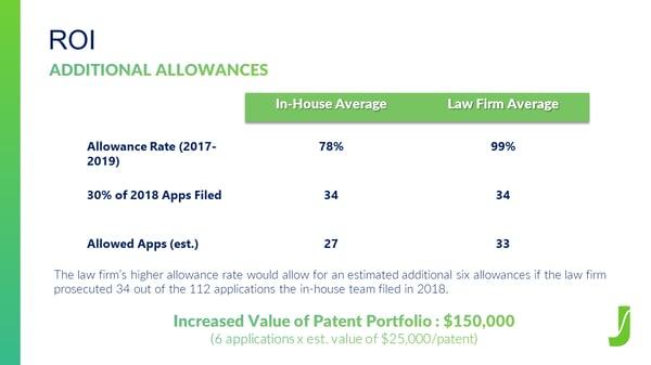 Pitch Deck allowance rate
