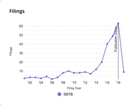 filings spike